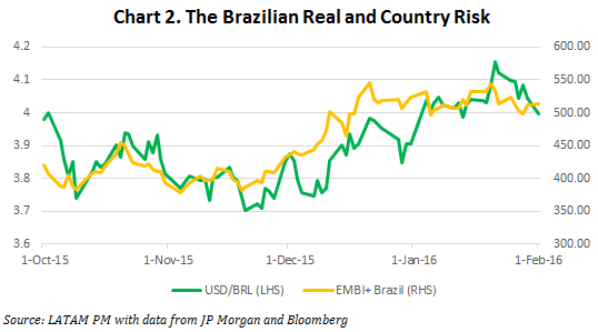 chart2brazil