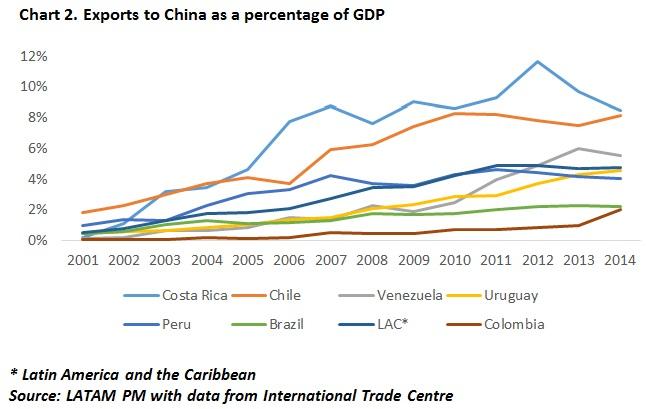 chart2china