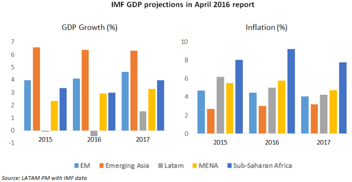IMF GDP Forecasts