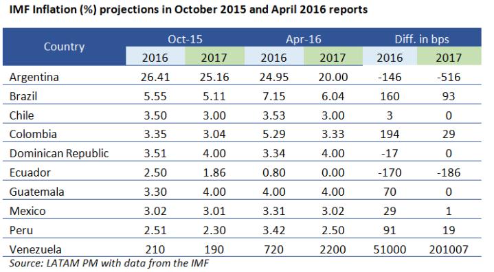 Tabla Abril y Oct Inflacion
