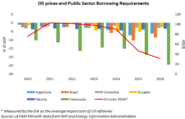 Oil prices and requirements