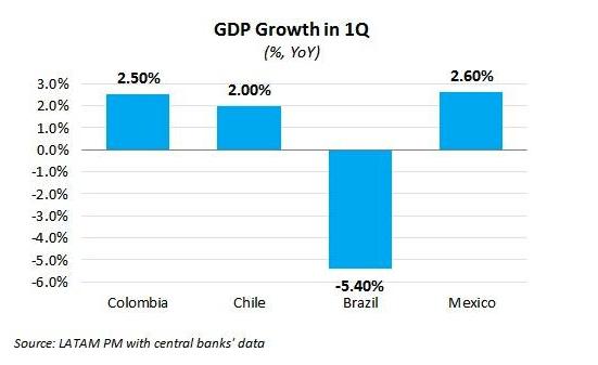 1Q16 economies