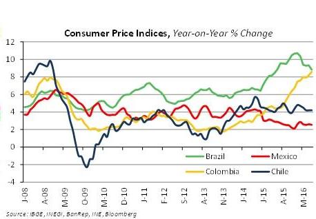 inegi inflation 1