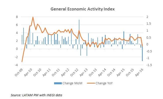 Mexico recession 1