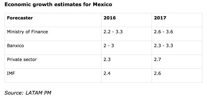 Mexico recession 2