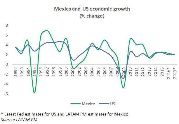 Mexico recession 4